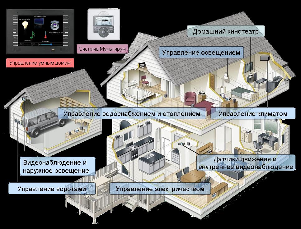 картинки системы умный дом